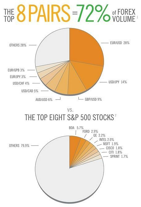 Stock options or forex