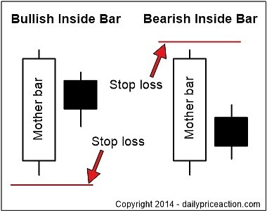 Pin bar entry strategy