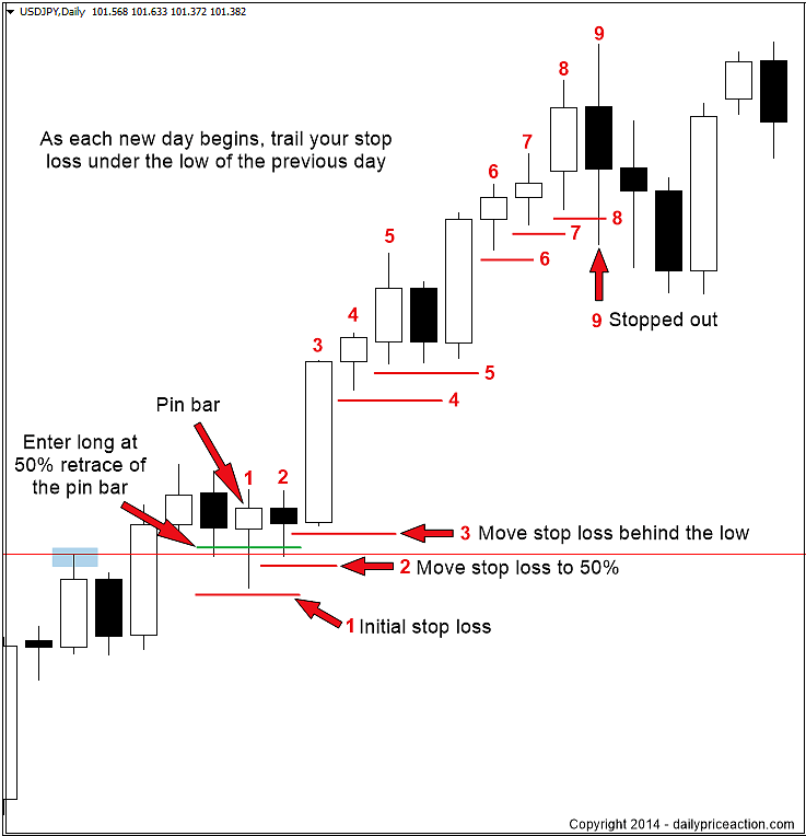 Stop loss in forex