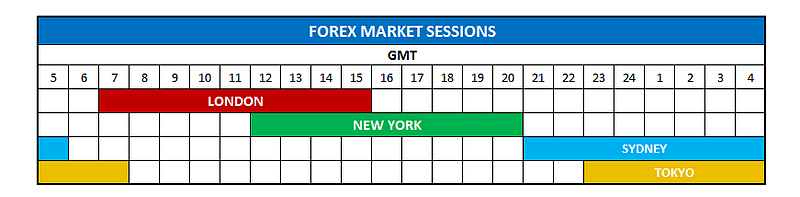Chart Of Forex Market Sessions