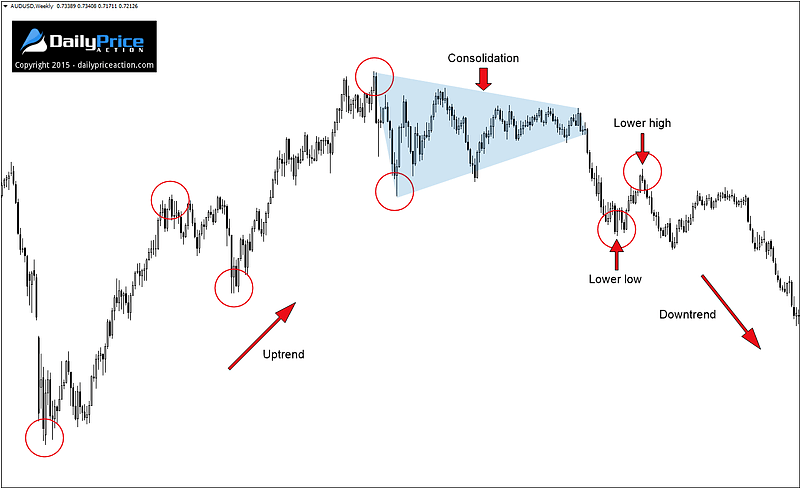 AUDUSD start of new downtrend on the weekly chart