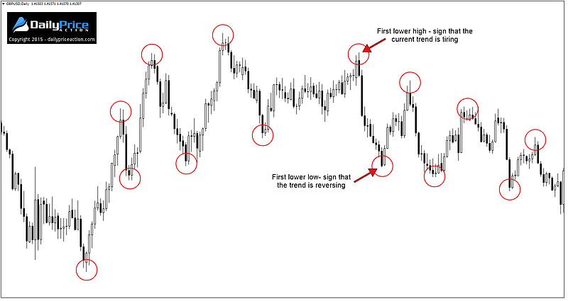 GBPUSD highs and lows on the daily time frame