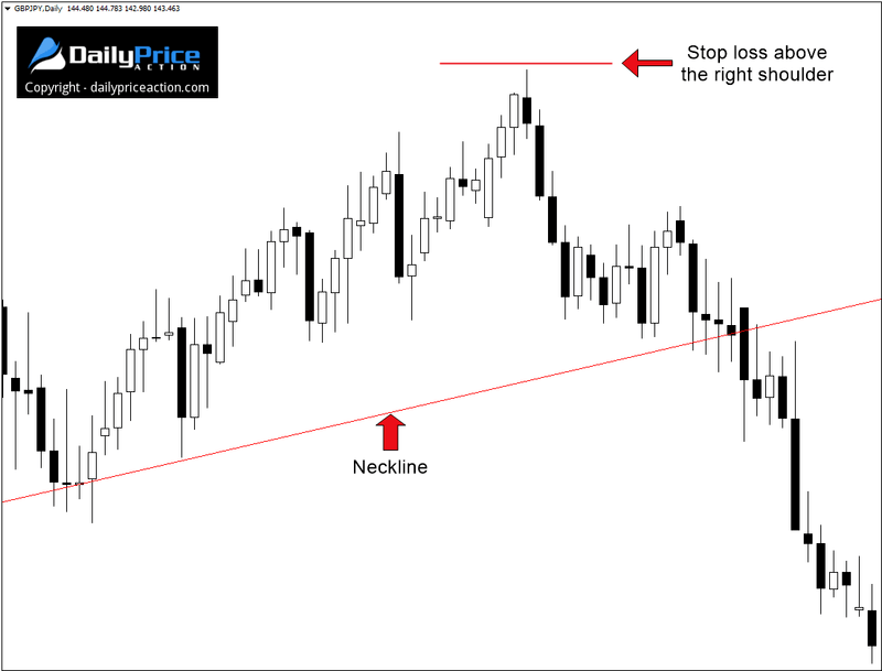 Stop loss placement1
